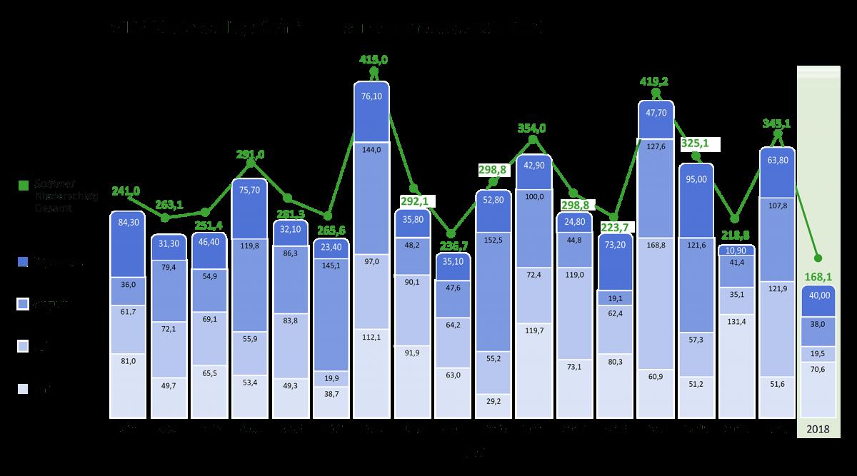 WBV Niederschläge ltr/m² in den Sommermonaten 2001-2018