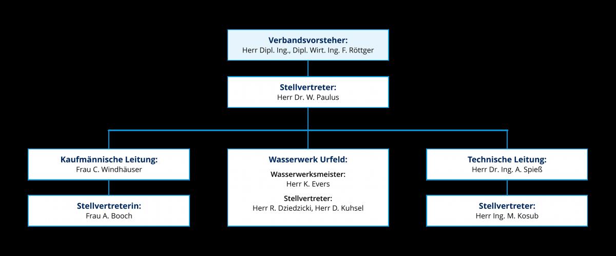 WBV Organigramm (Stand November 2018)