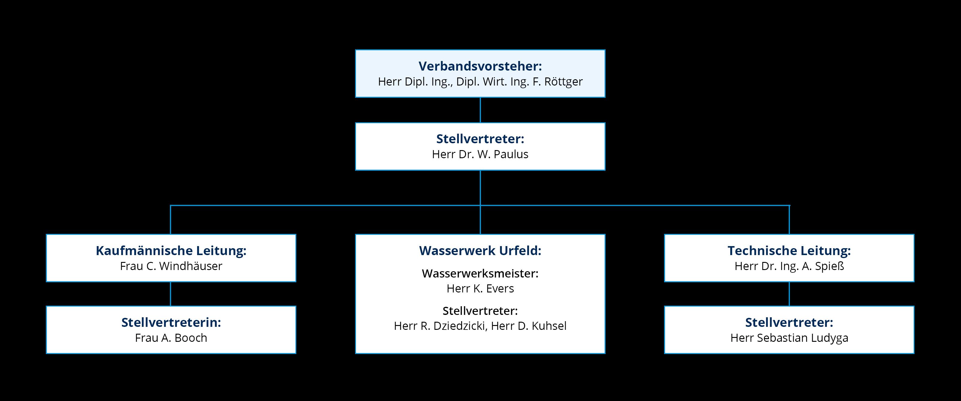 WBV Organigramm (Stand August 2021)